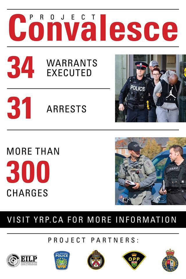 statistics of arrest in Project Convalesce